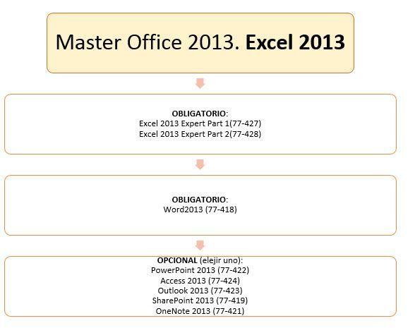 Itinerario-Master-Office-2013-Excel Itinerarios para  el Master Office 2013 Itinerarios para  el Master Office 2013 Itinerario Master Office 2013 Excel